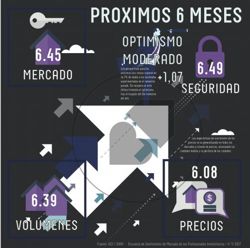 LOS PRÓXIMOS 6 MESES SEGÚN LOS DATOS DE LOS PROFESIONALES INMOBILIARIOS MÁS DESTACADOS