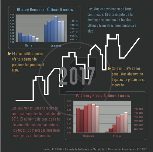 Resumen Anual – Encuesta Sentimiento de Mercado de los Profesionales Inmobiliarios