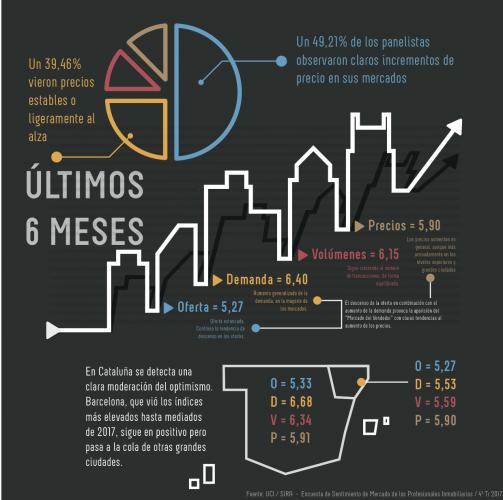 Os ofrecemos datos inmobiliarios reales aportados por profesionales de toda España